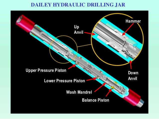 Drilling Jars Diagram (Slideshare, 2017)