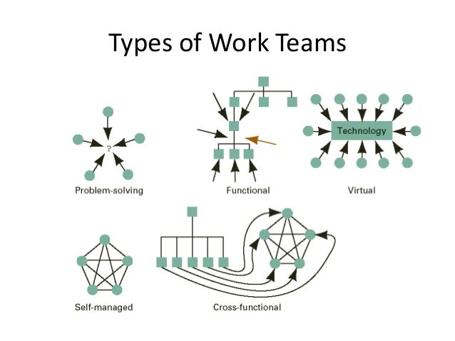 organizational behaviour in a team of Understanding this, key issues underpinning the research activities of the organisational behaviour (ob) theme of erim's organisation programme relate to the nature of work itself and how best it can be organised how organisations and managers can motivate and develop their employees, achieve synergy among teams.