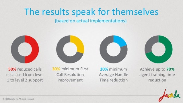 © 2014 Jacada, Inc. All rights reserved. The results speak for themselves (based on actual implementations) 50% reduced ca...