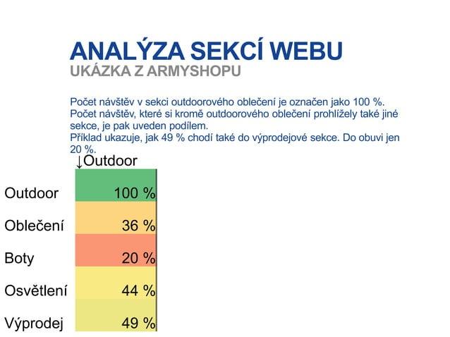 ANALÝZA SEKCÍ WEBU Počet návštěv v sekci outdoorového oblečení je označen jako 100 %. Počet návštěv, které si kromě outdoo...