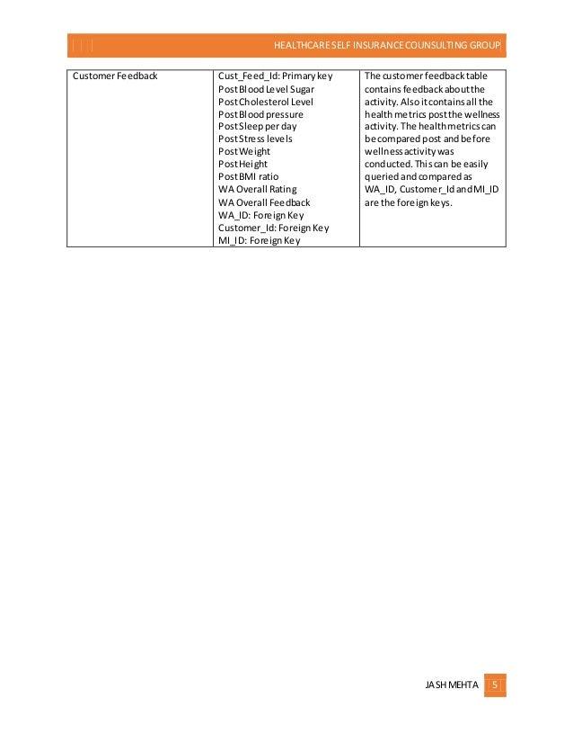 HEALTHCARE SELF INSURANCECOUNSULTING GROUP JASHMEHTA 5 CustomerFeedback Cust_Feed_Id:Primarykey PostBloodLevel Sugar PostC...