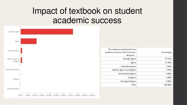 The impact of authoring open education resources on