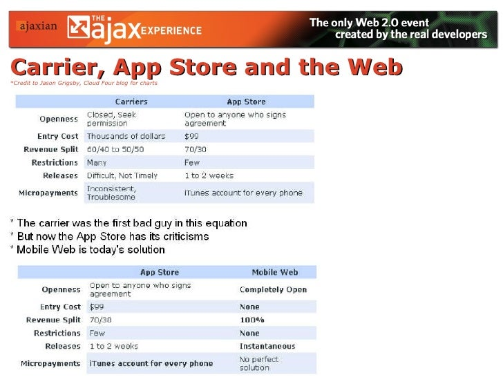 Carrier, App Store and the Web   *Credit to Jason Grigsby, Cloud Four blog for charts