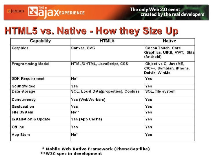 HTML5 vs. Native - How they Size Up