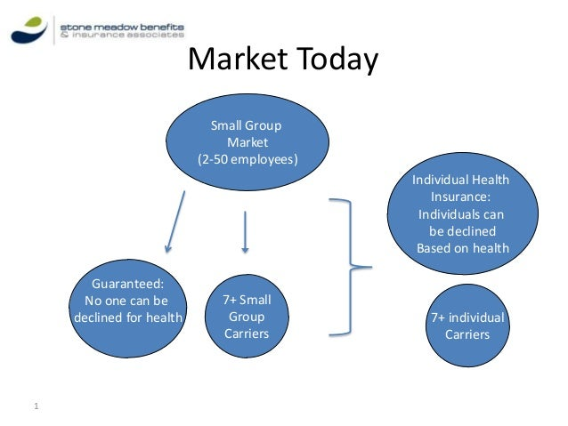 Market Today Small Group Market (2-50 employees) Individual Health Insurance: Individuals can be declined Based on health ...