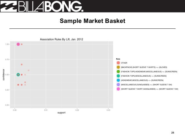 billabong swot analysis Essays - largest database of quality sample essays and research papers on billabong swot analysis.