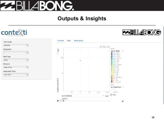 Billabong International, Ltd. SWOT Analysis