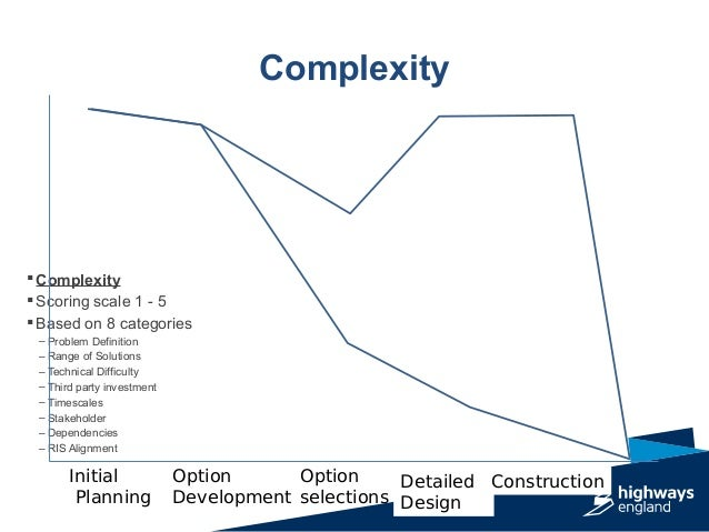 Complexity Initial Planning Option Development Option selections Detailed Design Construction  Complexity  Scoring scale...