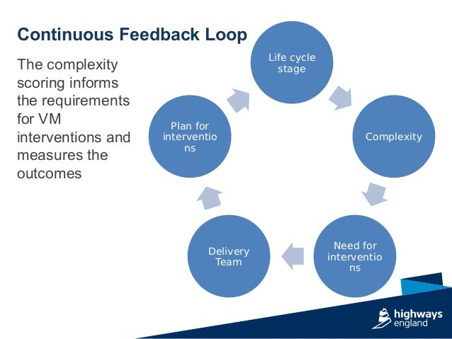 Continuous Feedback Loop The complexity scoring informs the requirements for VM interventions and measures the outcomes Li...