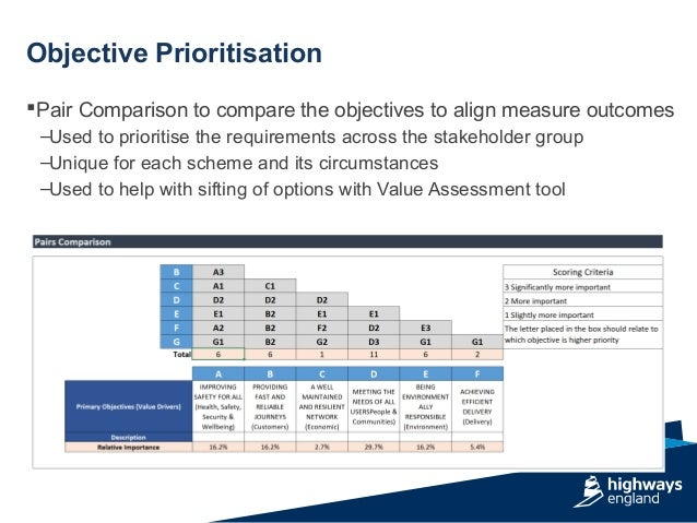 Pair Comparison to compare the objectives to align measure outcomes –Used to prioritise the requirements across the stake...