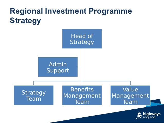 Regional Investment Programme Strategy Head of Strategy Strategy Team Benefits Management Team Value Management Team Admin...