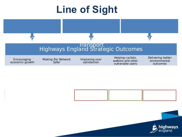 Line of Sight Project Objectives (examples) Reduce Delay Reduce KSIs Reduce community severance Improving reliability Enab...