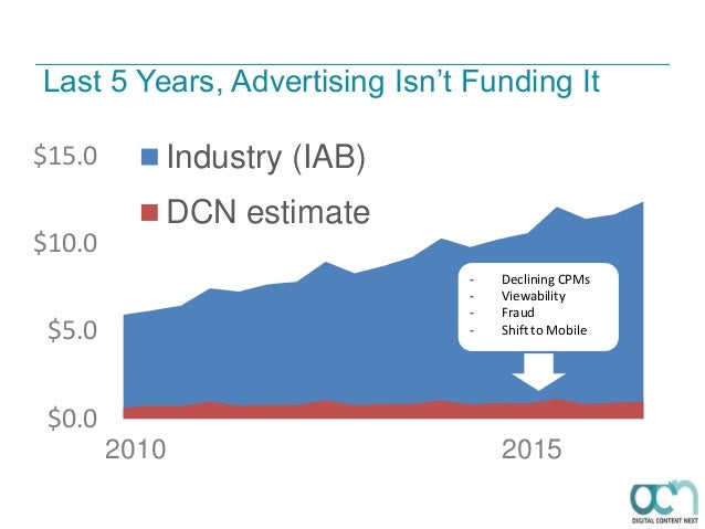 $0.0 $5.0 $10.0 $15.0 Industry (IAB) DCN estimate - Declining CPMs - Viewability - Fraud - Shift to Mobile Last 5 Years, A...