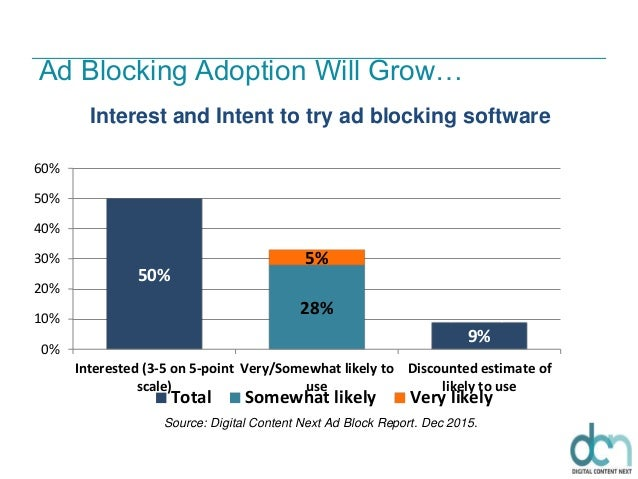 Ad Blocking Adoption Will Grow… 50% 9% 28% 5% 0% 10% 20% 30% 40% 50% 60% Interested (3-5 on 5-point scale) Very/Somewhat l...