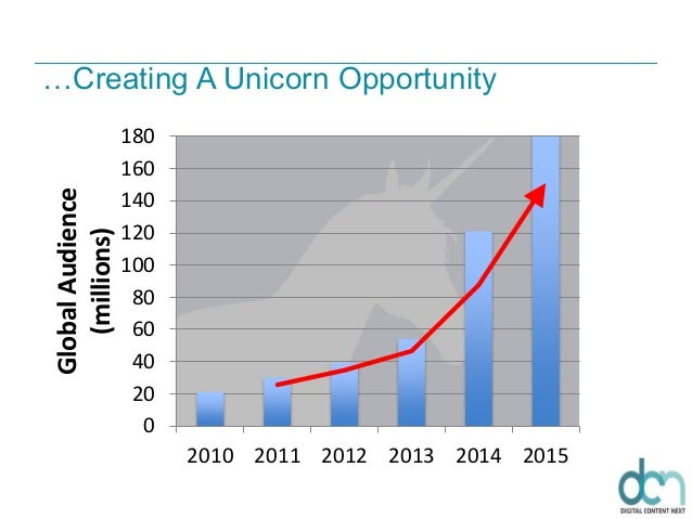 …Creating A Unicorn Opportunity 0 20 40 60 80 100 120 140 160 180 2010 2011 2012 2013 2014 2015 GlobalAudience (millions)