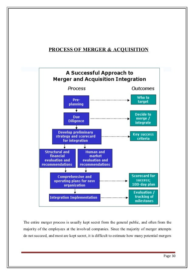 merger and acquisition process 113 effects of mergers and acquisitions on financial performance   mergers/ acquisitions have insignificant effect on the overall financial performance of.