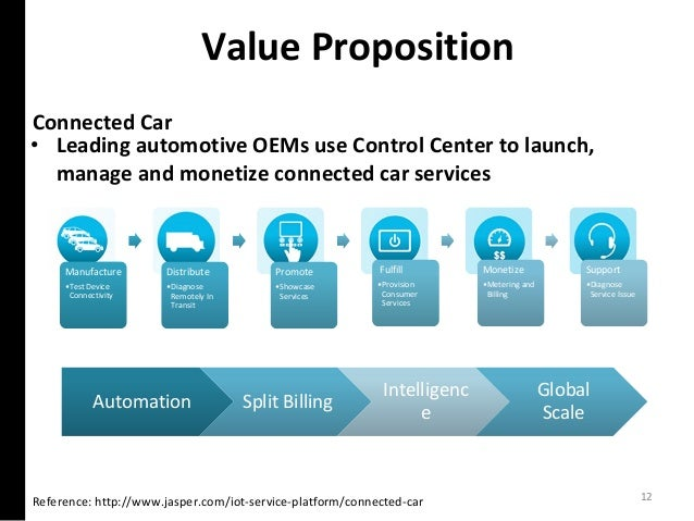 Value Proposition Reference: http://www.jasper.com/iot-service-platform/connected-car Connected Car • Leading automotive O...