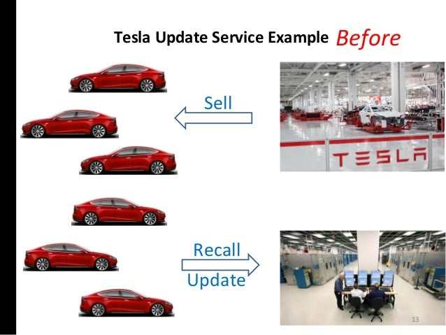 Tesla Update Service Example Sell Recall Before Update 13