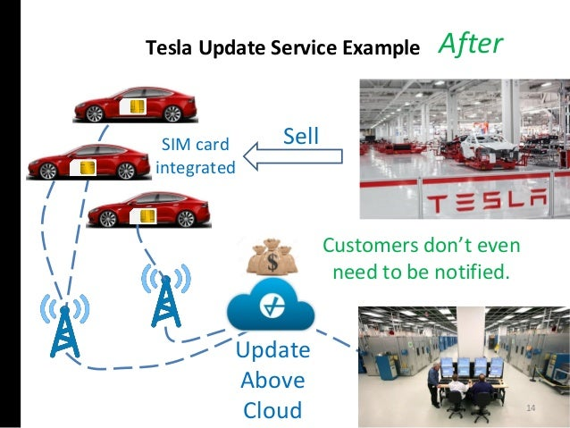 Tesla Update Service Example Sell After Update Above Cloud Customers don't even need to be notified. SIM card integrated 14