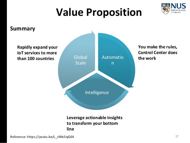 Value Proposition Reference: https://youtu.be/L_zlMc5qG64 Automatio n Intelligence Global Scale You make the rules, Contro...