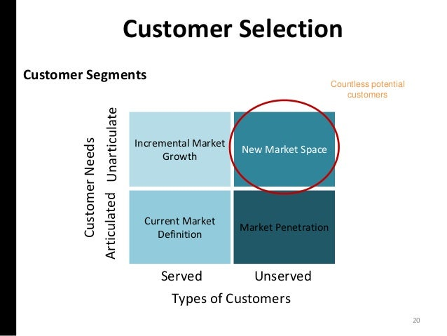 Customer Selection Customer Segments Incremental Market Growth New Market Space Current Market Definition UnarticulateArti...