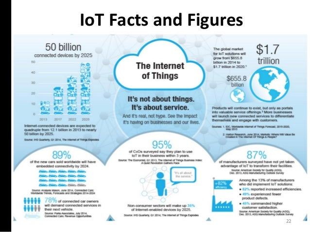 IoT Facts and Figures 22