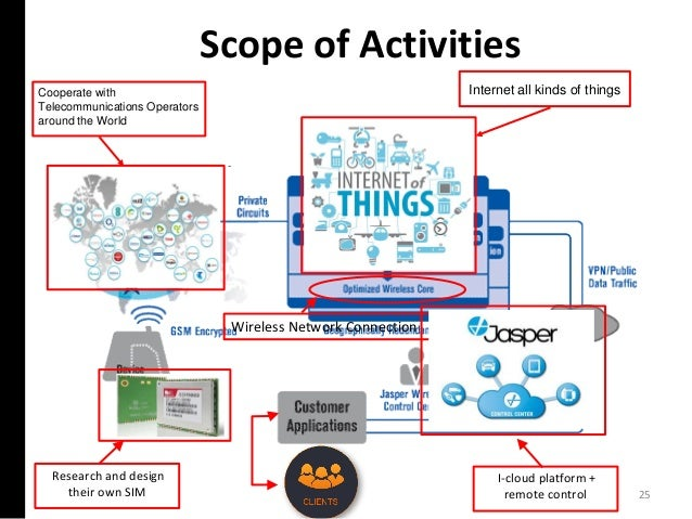 25 Scope of Activities Research and design their own SIM Wireless Network Connection Cooperate with Telecommunications Ope...