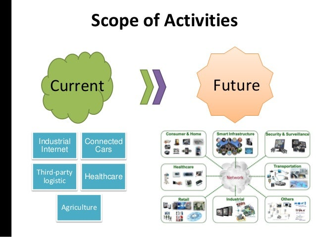 Scope of Activities FutureCurrent Industrial Internet Connected Cars Third-party logistic Healthcare Agriculture
