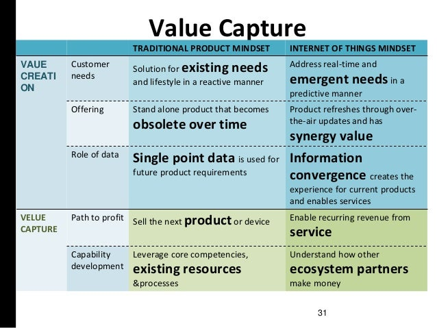 Value Capture TRADITIONAL PRODUCT MINDSET INTERNET OF THINGS MINDSET VAUE CREATI ON Customer needs Solution for existing n...