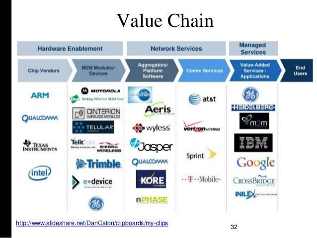 Value Chain 32 http://www.slideshare.net/DanCaton/clipboards/my-clips