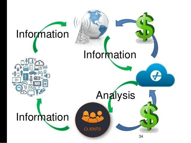 34 Information Information Information Analysis