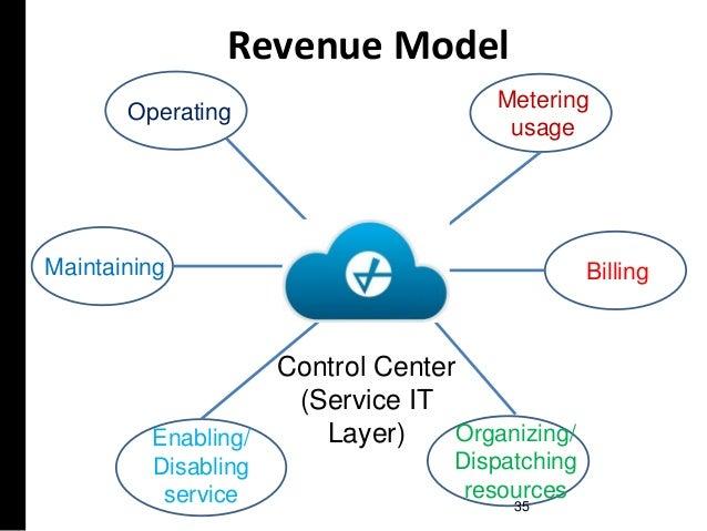 Operating Maintaining Enabling/ Disabling service Metering usage Billing Organizing/ Dispatching resources Control Center ...