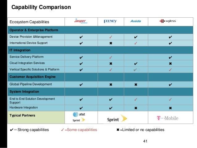 41 Ecosystem Capabilities Operator & Enterprise Platform Device Provision &Management ✔ ✓ ✔ ✔ International Device Support...