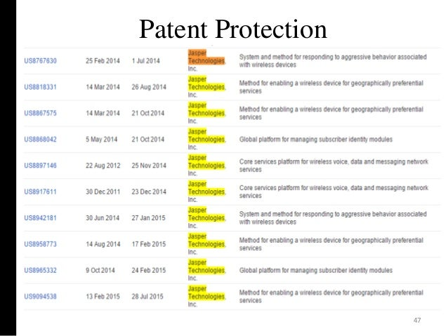 Patent Protection 47