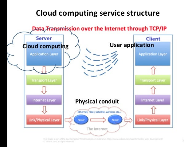 Cloud computing service structure Cloud computing User application Physical conduit 5