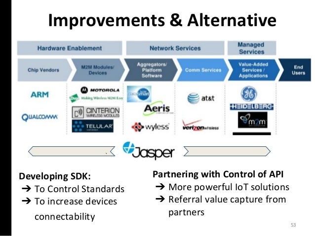 Improvements & Alternative Developing SDK: ➔ To Control Standards ➔ To increase devices connectability 53 Partnering with ...