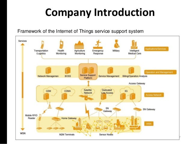 Company Introduction 7 Framework of the Internet of Things service support system
