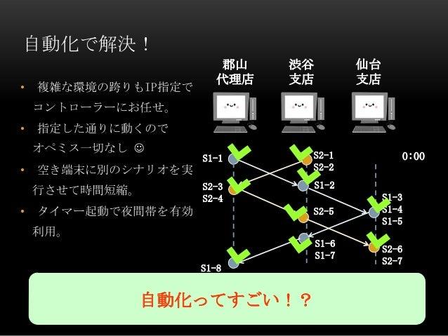自動化で解決!• 複雑な環境の跨りもIP指定でコントローラーにお任せ。• 指定した通りに動くのでオペミス一切なし • 空き端末に別のシナリオを実行させて時間短縮。• タイマー起動で夜間帯を有効利用。S1-8S1-1S2-3S2-4郡山代理店渋...