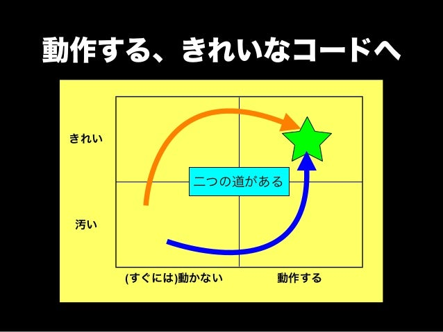 Refactoring TDDと黄金の回転  きれい  汚い  Red  Green  (すぐには)動かない動作する