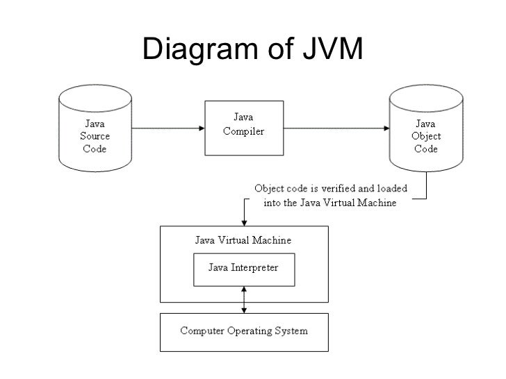 java machine java