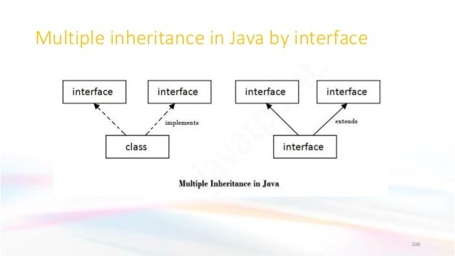 Multiple inheritance in Java by interface 108
