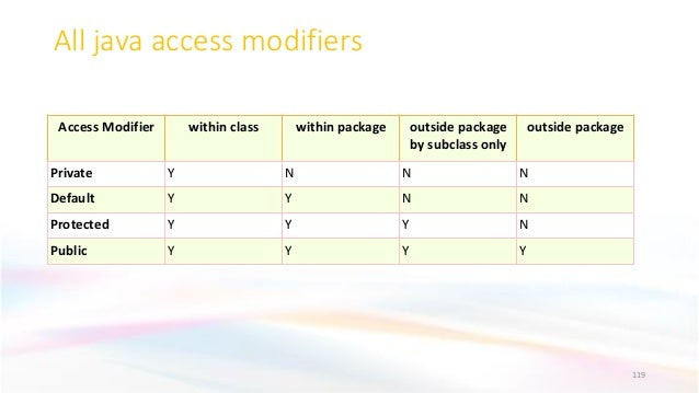 All java access modifiers 119 Access Modifier within class within package outside package by subclass only outside package...