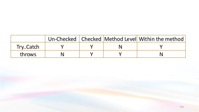 143 Un-Checked Checked Method Level Within the method Try..Catch Y Y N Y throws N Y Y N
