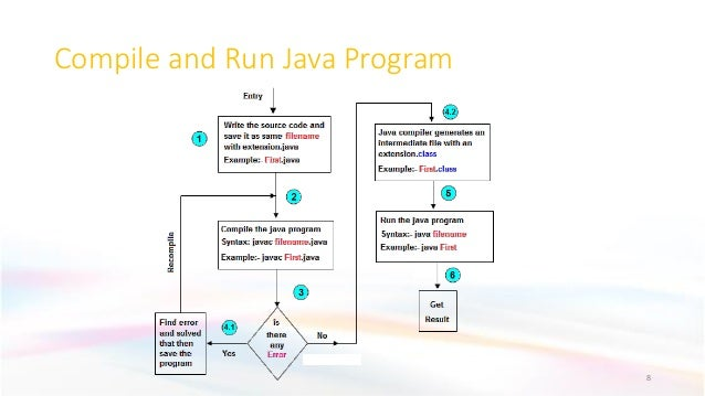 Compile and Run Java Program 8