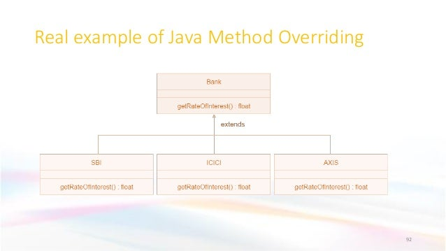 Real example of Java Method Overriding 92