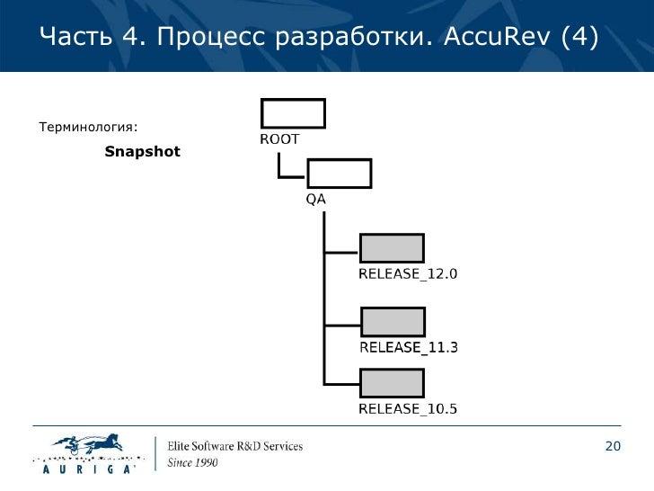 Часть 4. Процесс разработки. AccuRev (4)Терминология:        Snapshot                                           20