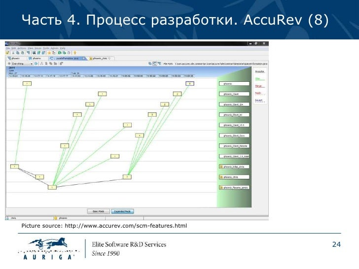 Часть 4. Процесс разработки. AccuRev (8)Picture source: http://www.accurev.com/scm-features.html                          ...