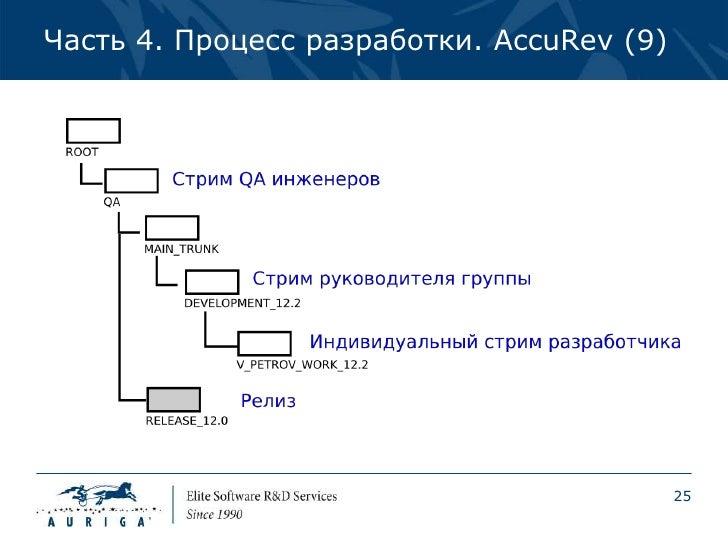 Часть 4. Процесс разработки. AccuRev (9)                                           25
