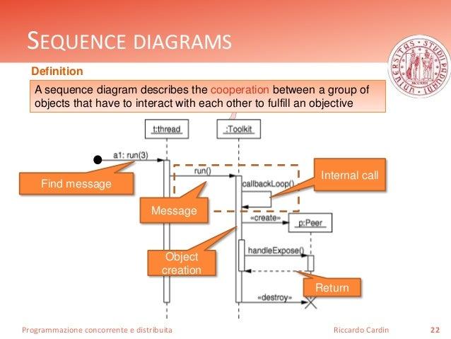 Java - Concurrent programming - Thread's basics