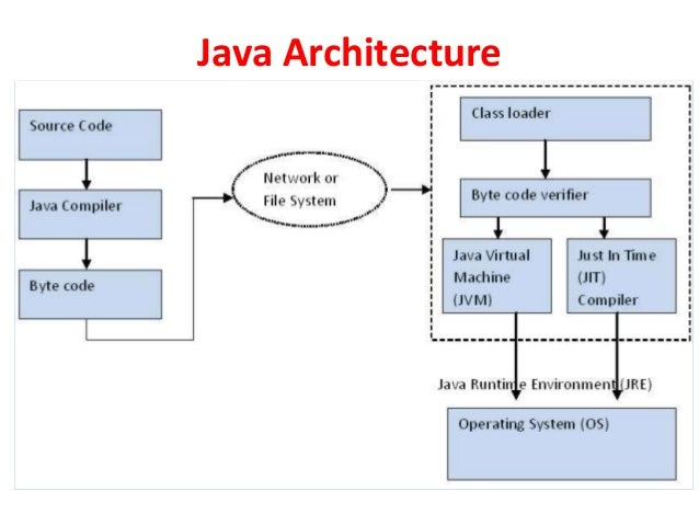 Java For beginners and CSIT and IT students